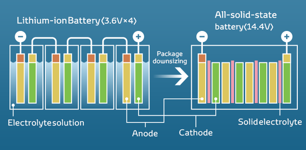 Panasonic says solid-state batteries are still 10 years off - leccar